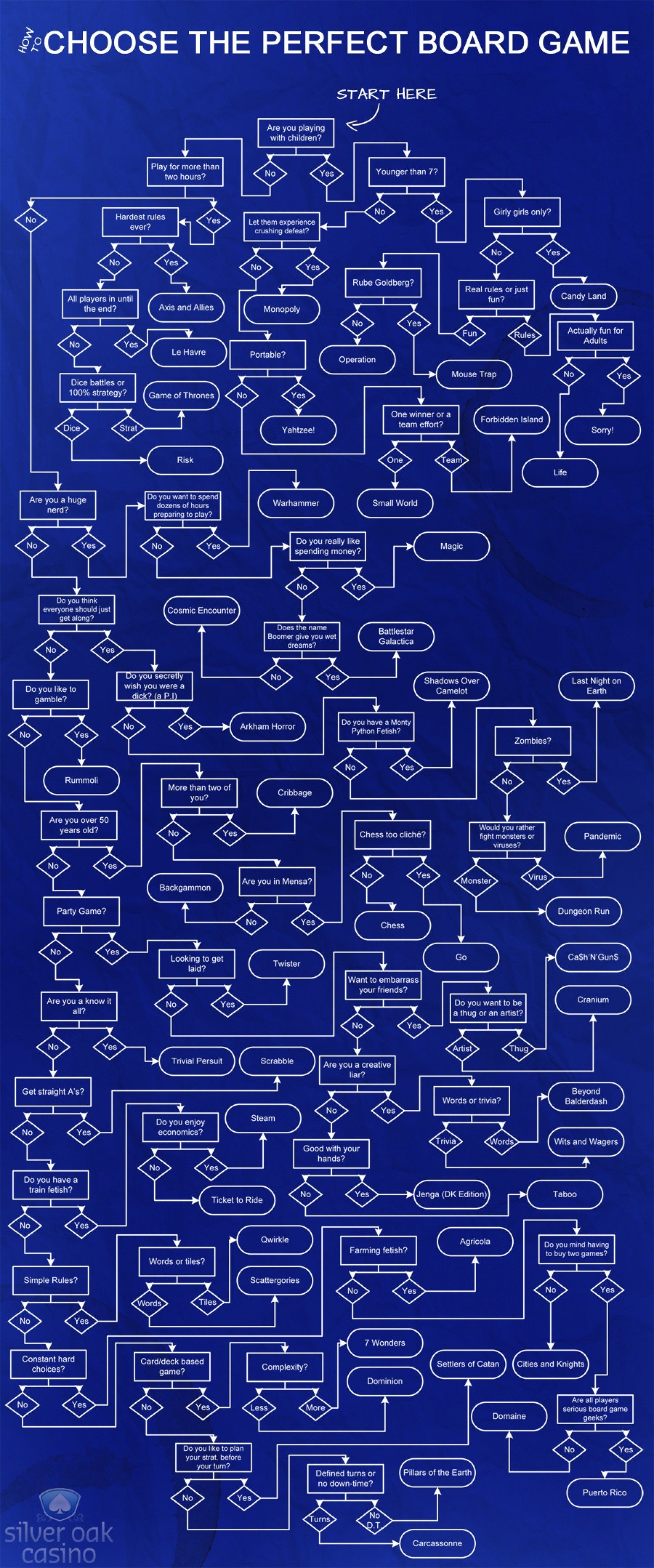 How To Pick The Perfect Board Game Flowchart Geekdad